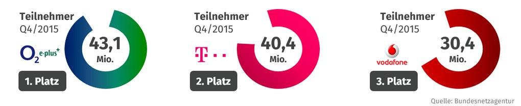 Wer hat das größte Netz in Deutschland? Die Teilnehmerentwicklung im Mobilfunk sagt uns zumindest, wer Marktführer (nach Kunden) ist