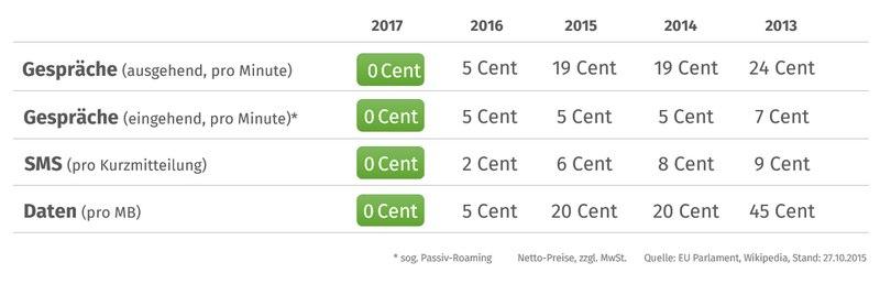 Die Roaming-Gebühren in der EU werden bis 2017 schrittweise abgeschafft - eine Übersicht