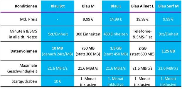 Blau Prepaid Tarif mit Tarif-Optionen